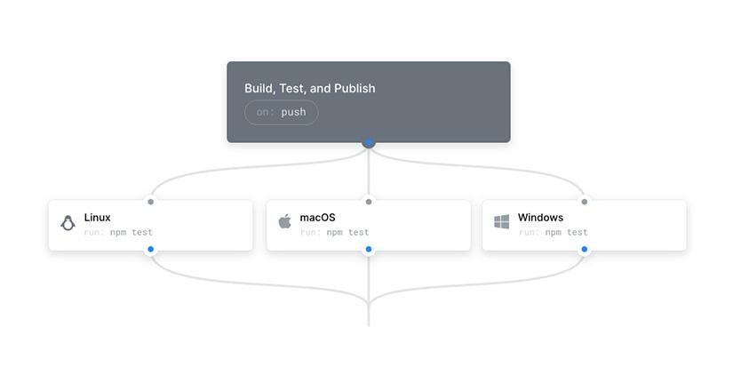 GitHub Actions: první dojmy