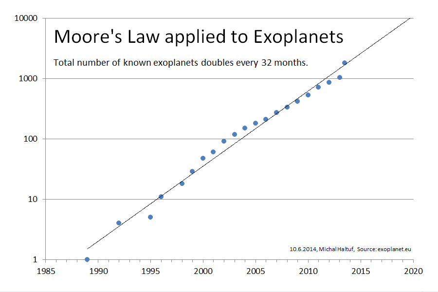 Moore's law applied to exoplanets